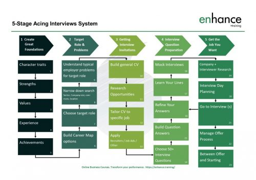 5 Stage Acing Interviews System